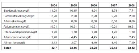 Arbetsgivaravgifter-2004-2008