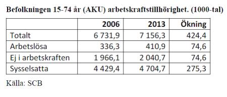 Arbetskraftstillhörighet-2006-och-2013